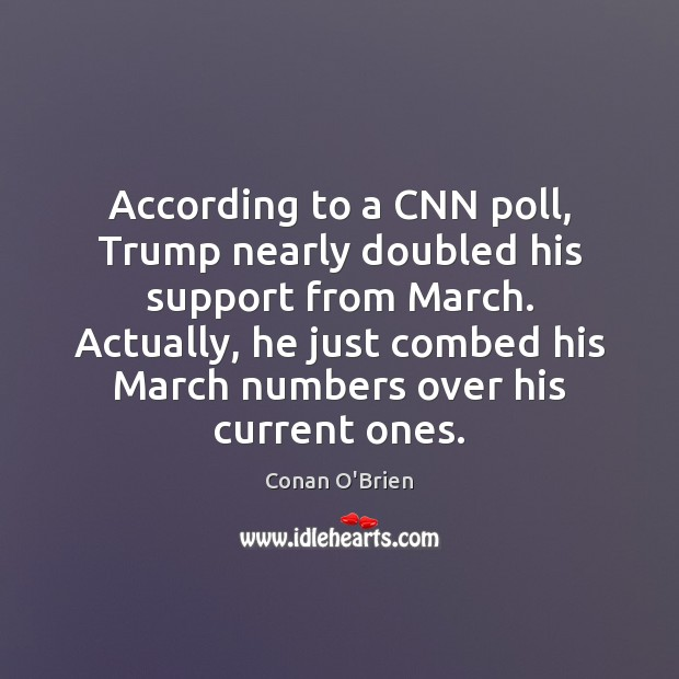 According to a CNN poll, Trump nearly doubled his support from March. Image