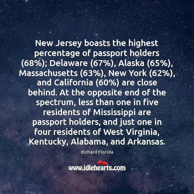 New Jersey boasts the highest percentage of passport holders (68%); Delaware (67%), Alaska (65%), Massachusetts (63%), Image