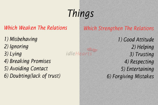 Six things which weaken or strengthen the relations. Image
